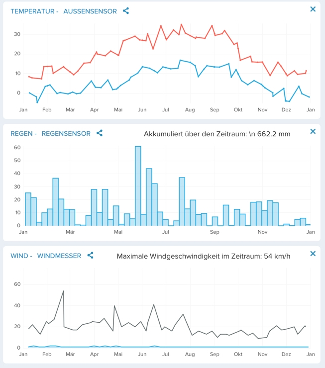 Jahresstatistik 2016